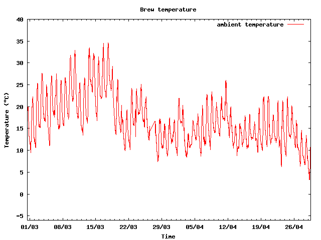 Ambient temperature graph