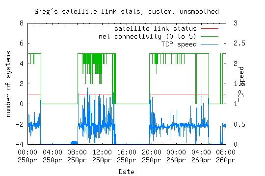 Satellite outages 25-26 April